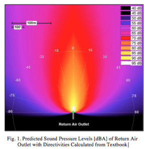 Fig. 1. Predicted Sound Pressure Levels [dBA] of Return Air Outlet with Directivities Calculated from Textbook
